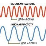 Про длину волны